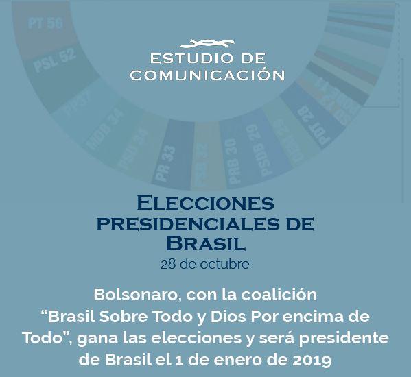 Informe Resultado elecciones presidenciales Brasil-Bolsonaro Ganador